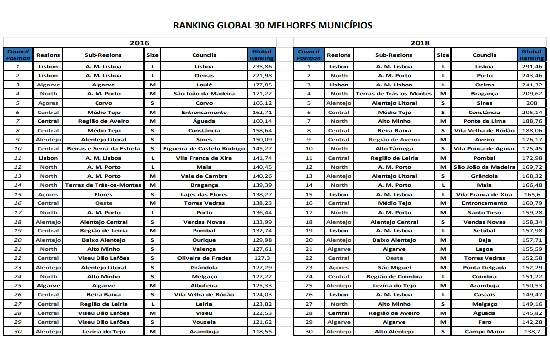 Ranking Global Municipios 2018